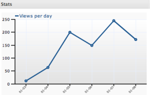 graph of hits on justspace2010 in first few days